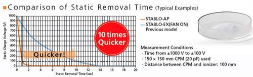 comparison of static removal time STABLO-AP vs STABLO-EX